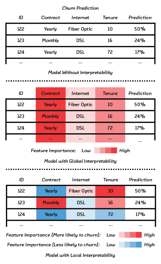 FIGURE 2.1 Global interpretability shows feature importance for the model's prediction at a global level. Local interpretability shows feature importance for the model's prediction at a record-by-record level.