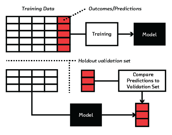 FIGURE 2.3 Model validation can prevent overfitting.
