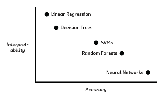 FIGURE 2.9 Choosing a model often involves a trade-off between interpretability and accuracy. This report is about breaking out of this trade-off.
