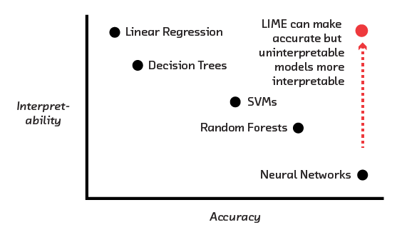 FIGURE 3.12 New techniques can make highly accurate neural network algorithms much more interpretable.