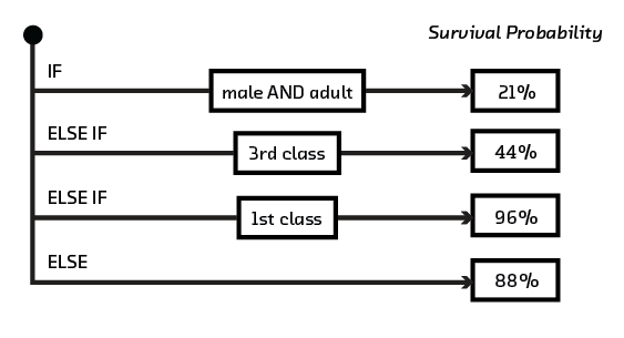 FIGURE 3.11 An example rule list predicting the survival of passengers on the Titanic.
