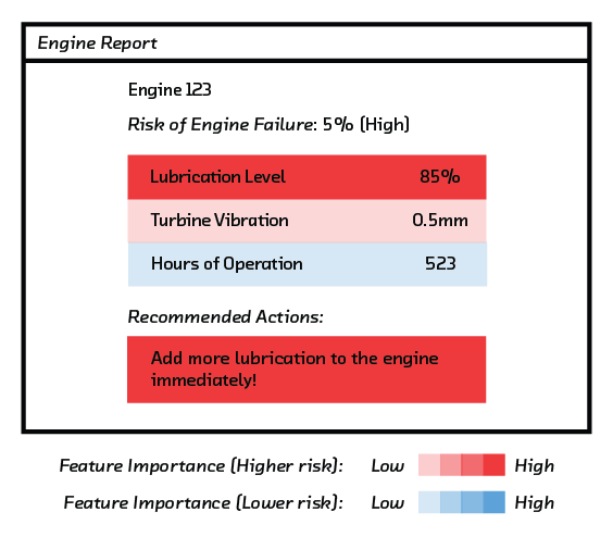 FIGURE 5.3 Interpretation can be used to identify possible causes of a prediction of engine failure.