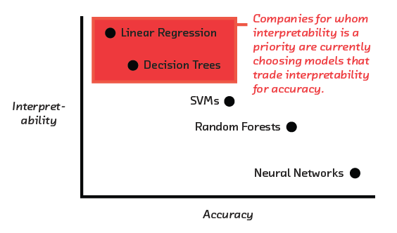 FIGURE 5.1 Currently, companies concerned with interpretability trade accuracy for higher interpretability. Technologies like LIME could change that.