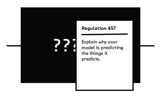 FIGURE 6.1 Regulations can require information about how a model works. If your model is uninterpretable you will be unable to comply.
