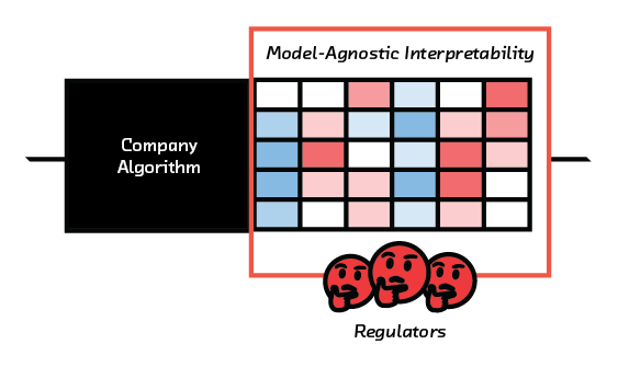 FIGURE 7.4 Regulators will be able to use model-agnostic interpretability to inspect models.