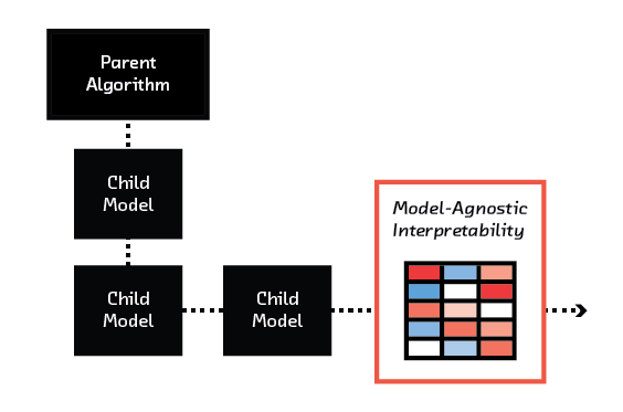 FIGURE 7.3Model-agnostic interpretability can provide a sanity check for models created through automatic machine learning.